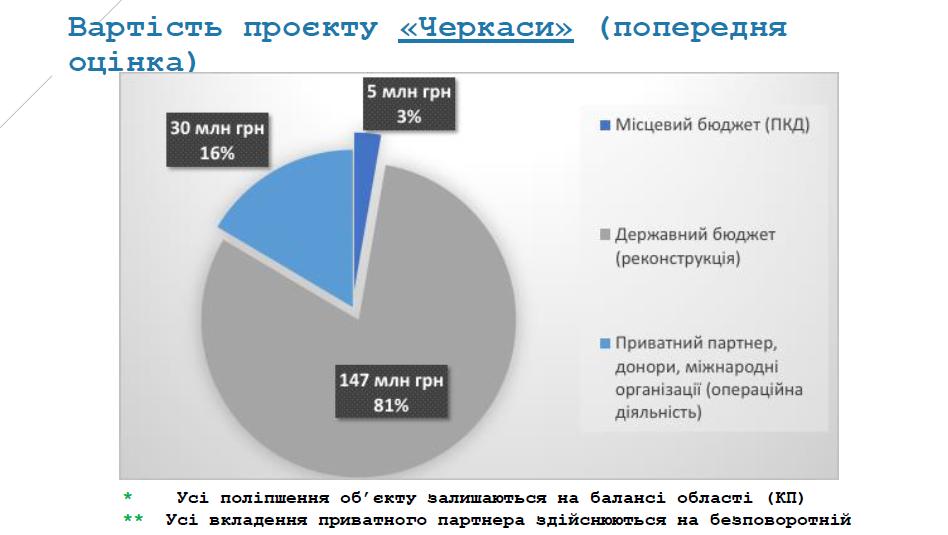 Черкащина може стати одним із трьох регіонів в Україні, де реалізують пілотний проєкт